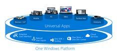Las #AppsUniversales en #Windows10 prometen una gran #ExperienciaDeUsuario, pero ¿Que son las apps universales? http://www.cnet.com/es/noticias/windows-10-apps-universales-que-son/