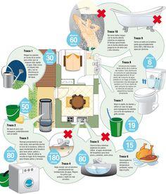 Decálogo para ahorrar agua