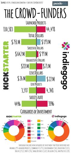 Infographic: In the crowdfunding game, Kickstarter dominates Indiegogo   PandoDaily