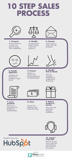 10 Step Sales Process: What a Basic Sales Process Looks Like  [by HubSpot -- via #tipsographic]. More at tipsographic.com #InfographicsProcess