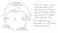 Twitter / JanJutten: Een causale lus systeemdenken ...