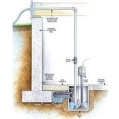 """Our house = money pit. We have no floor drain or sump pump. Oh man. """"the most effective solution may be a drainage system and sump pump, which will collect and pump the water away from the house. Leaking Basement, Damp Basement, Flooded Basement, Basement Walls, Basement Flooring, Basement Remodeling, Basement Waterproofing, Basement Ideas, Basement Repair"""