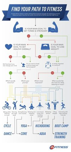 Find Your Path to Fitness [infographic] JUNE 28, 2014 |  BY J.P. BLACKARD