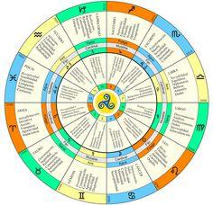 LOS NODOS LUNARES Más Astrology Houses, Tarot Astrology, Astrology Chart, Astrology Zodiac, Zodiac Signs, Constellations, Precession Of The Equinoxes, Human Design System, Zodiac Wheel