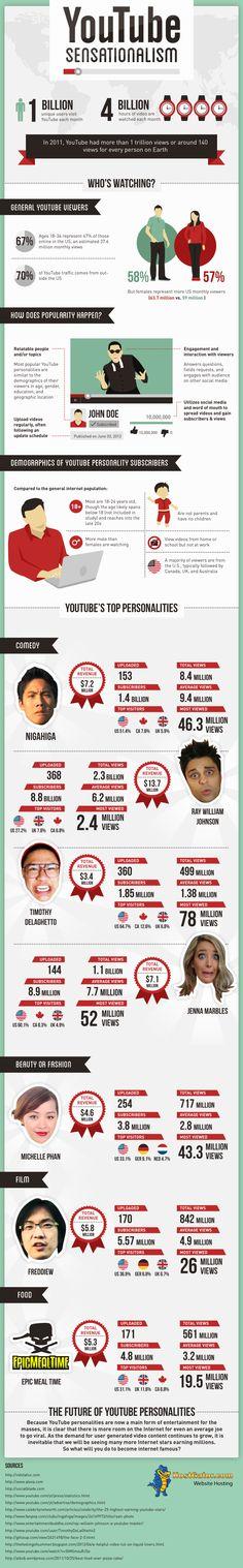 YouTube Sensationalism - #Infographic