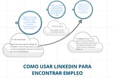 Sugerencias para usar eficazmente linkedin en la búsqueda de empleo