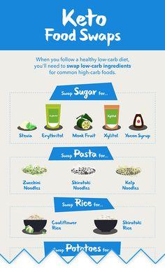 Keto Foods, High Carb Foods, Keto Food List, Low Carb Diet, Food Lists, Paleo Diet, Keto Snacks, Cholesterol Diet, Vegetarian Keto