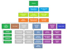 City Government Organization Charts