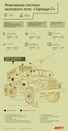 Реактивная система залпового огня «Торнадо-Г». Инфографика | Инфографика | Вопрос-Ответ | Аргументы и Факты
