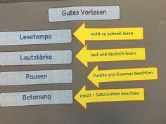 """Deutsch in der Grundschule: Plakat """"Gutes Vorlesen"""""""