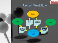 If you are still pondering on how #PayrollAccounting can help your small business, then rethink. Payroll has the capability to turn around your business productivity in so many ways. The most important thing is to get the right expert to handle your small business payroll activity.