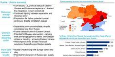 DEUTSCHE BANK: Here's The Worst-Case Scenario For The Russia-Ukraine Conflict