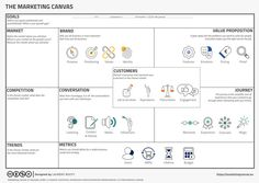 Marketing Canvas by Laurent Bouty Business Canvas, Design Thinking, Value Proposition Canvas, Define Cool, Plan Marketing, Leadership, Customer Lifetime Value, Brand Purpose, Startup