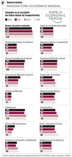 #Competitividad, ranking #ForoEconómicoMundial #Admónempresas vía @Perfil Btl Colombiano