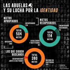 Las cifras: Las abuelas de la Plaza de Mayo