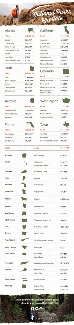 National Parks and attendance by State.