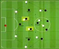 Bosz 2.0 - Warum Leverkusen wieder um die Champions League mitspielt - thefalsefullback Football Coaching Drills, Soccer Training Drills, Football Tactics, Champions League, Sports, Soccer Practice, Workouts, Exercises, Football Drills