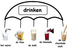 Learning Dutch - types of drinks Learn Dutch, Learn German, Dutch Words, Dutch Language, Learning Resources, New Words, Letters, Fruit, School