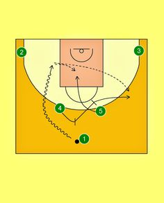 In this post we are going to check a Horns Offense  by Panathinaikos Athens  which is used by the greeks to seek the 5 (Lasme) in the pain...