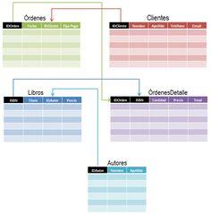 Cómo hacer una base de datos en Excel