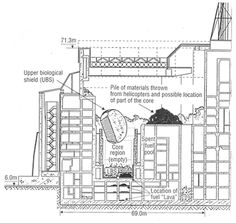 A diagram of the RBMK-1000 reactor at Chernobyl power