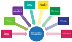 Que tal saber mais sobre os 8 habilitadores para avaliar o processo atual (AS-IS)? O objetivo é determinar as causas do desempenho insatisfatório do processo ou a necessidade de inovação do mesmo para melhorar ainda mais. www.dheka.com.br/habilitadores-avaliacao/ #blogdheka   #bpm