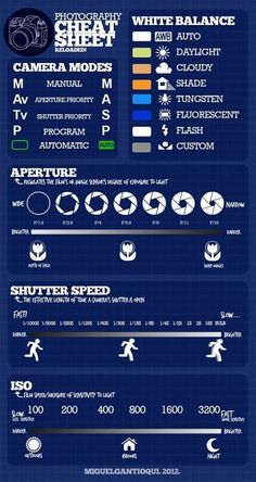 Photography ~~ Cheat Sheet! Infographic only.