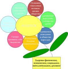 Основная образовательная программа- 9. ожидаемые результаты : - стр.9