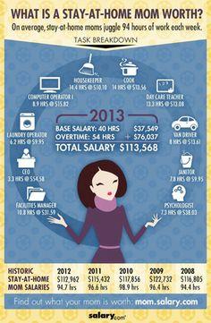 Le site américain Salary a réalisé une infographie pour estimer la valeur du travail effectué par une ménagère.