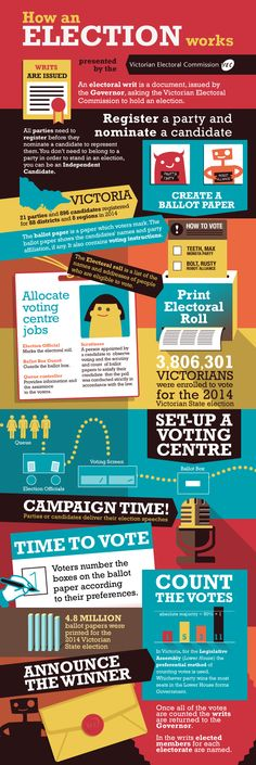 how an election works infographic