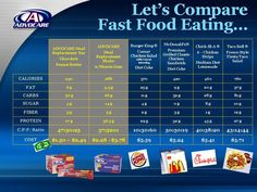How Advocare compares to fast food. https://www.advocare.com/110110456/Store/default.aspx