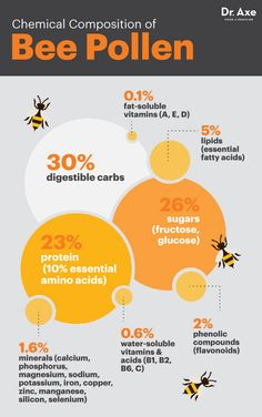 Bee pollen chemical composition - Dr. Axe http://www.draxe.com #health #Holistic #natural
