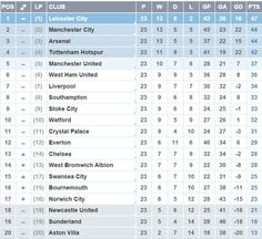 Nice Day Sports: EPL table 24 January 2016 / Have a Nice Day ! #nic...