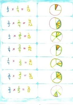 Cool activity - begin with showing how the multiplier is multiplied by the multiplicand AND use a word problem so students can make sense of it. (original comment: Waldorf ~ 4th grade ~ #Math ~ #Fractions ~ Third Block ~ main lesson book)