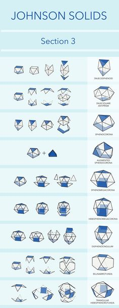 Diagrams created to visually categorize Johnson Solids according to their various operations. What Is Golden Ratio, Sacred Geometry, Nature Geometry, Geometric Solids, Math Crafts, Math Art, Math For Kids, Art Lesson Plans, Teaching Math