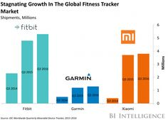 Fitbit's struggles show that the wearables market is stagnant