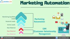 -Marketing Qualified Leads -Nutered Leads -Active Leads -Raw Material -Marketing Automation Customer Complaints, Small Business Solutions, Tracking App, Customer Relationship Management, Raw Material, Marketing Automation, Cloud Based, Start Up Business, Sales And Marketing