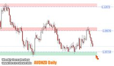 Weekly Forex Review – 8th to the 12th of February