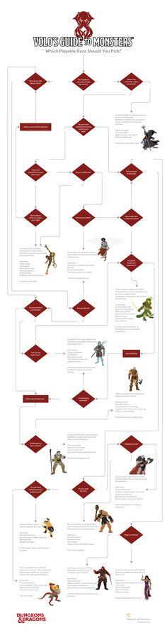 [Dungeons and Dragons flowchart] Volo's Guide to Monsters: Which Playable Race Should You Pick? | Lucidchart