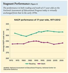 Despite increased spending and smaller class sizes, NAEP scores remain stagnant since 1970s. #education #students #teachers #school #achievement #achievementgap #edpolicy #edreform #ColemanEN