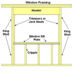 Step by step tutorial showing how to assemble window framing components using diagrams for clearer illustrations. Shed Plans, House Plans, Tyni House, Framing Construction, Home Fix, Vinyl Siding, Home Repairs, Load Bearing Wall, Diy Home Improvement