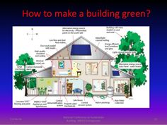 green-and-smart-homes-to-save-theplanet-prof-k-p-mohandas-21-638.jpg (638×479)    #alternative energy for homes