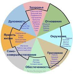колесо жизни - Поиск в Google