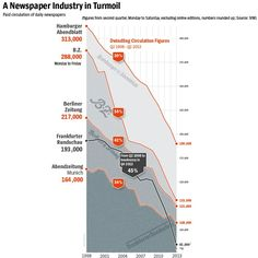 Circulation Declines Hit German Papers a Decade after America