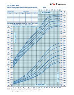 growth chart boys two to twenty years
