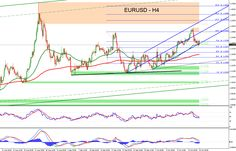 Forex Technical Analysis for EURUSD with all critical levels and trading targets for October 19, 2015
