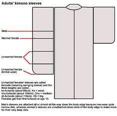 http://www.bing.com/images/search?q=kimono pattern