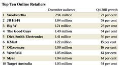 Performance of Multi-channel Retailers in Aus