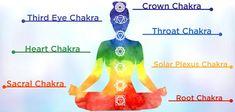 How To Awaken Your Seven Chakras Heart Chakra Meditation, Healing Meditation, Seven Chakras, 7 Chakras, Sacral Chakra, Throat Chakra, How To Open Chakras, Chakra Tattoo, Chakra Symbols