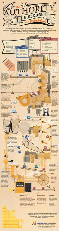 """Using Social Media to Build Site Authority - """"The Authority Building Machine!"""" Infographic"""